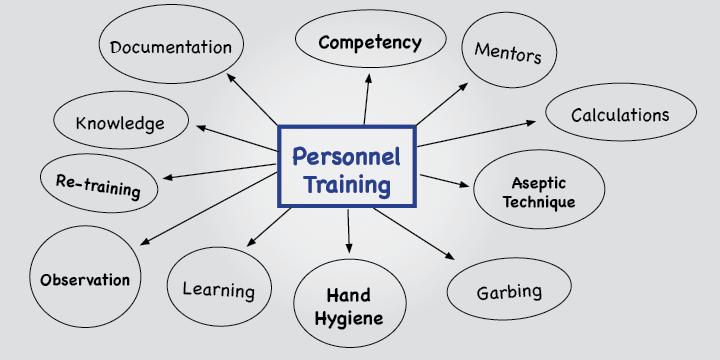 <em>Do</em>'s and <em>Don't</em>'s of USP Chapter <797> Personnel Training